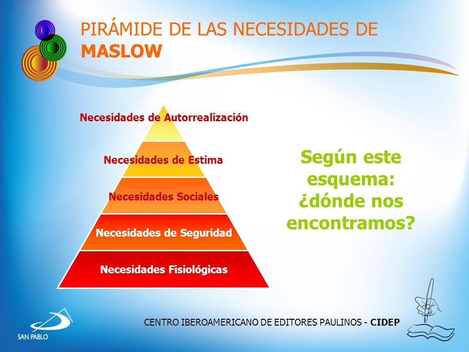 CENTRO IBEROAMERICANO DE EDITORES PAULINOS - CIDEP PIRÁMIDE DE LAS NECESIDADES DE MASLOW Necesidades de Autorrealización Necesidades de Estima Necesid