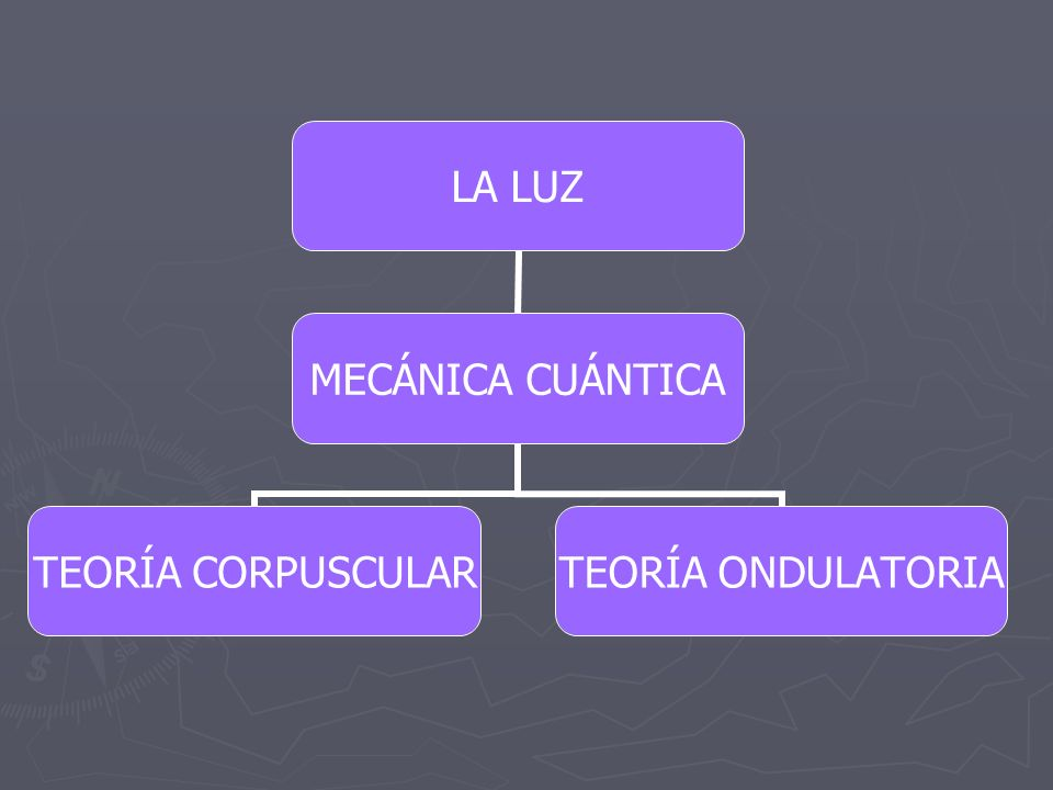 LA LUZ MECÁNICA CUÁNTICA TEORÍA CORPUSCULAR TEORÍA ONDULATORIA