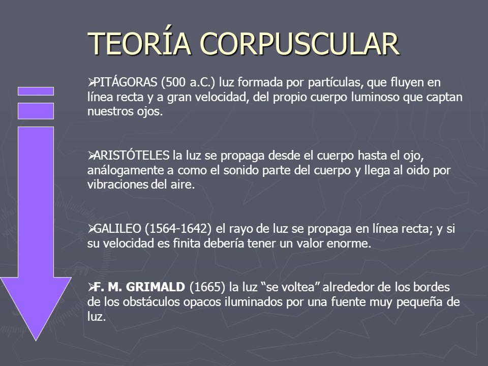 TEORÍA CORPUSCULAR PITÁGORAS (500 a.C.) luz formada por partículas, que fluyen en línea recta y a gran velocidad, del propio cuerpo luminoso que capta