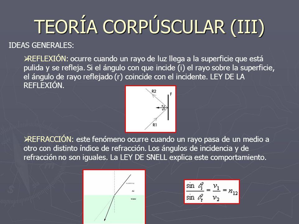 TEORÍA CORPÚSCULAR (III) IDEAS GENERALES: REFLEXIÓN: ocurre cuando un rayo de luz llega a la superficie que está pulida y se refleja. Si el ángulo con