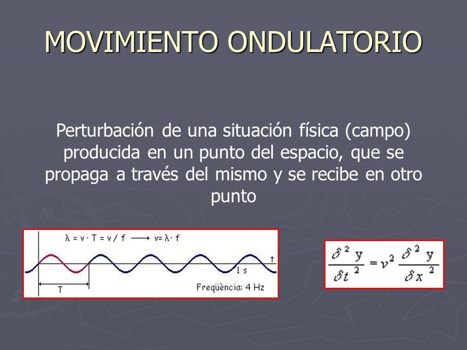 MOVIMIENTO ONDULATORIO Perturbación de una situación física (campo) producida en un punto del espacio, que se propaga a través del mismo y se recibe e