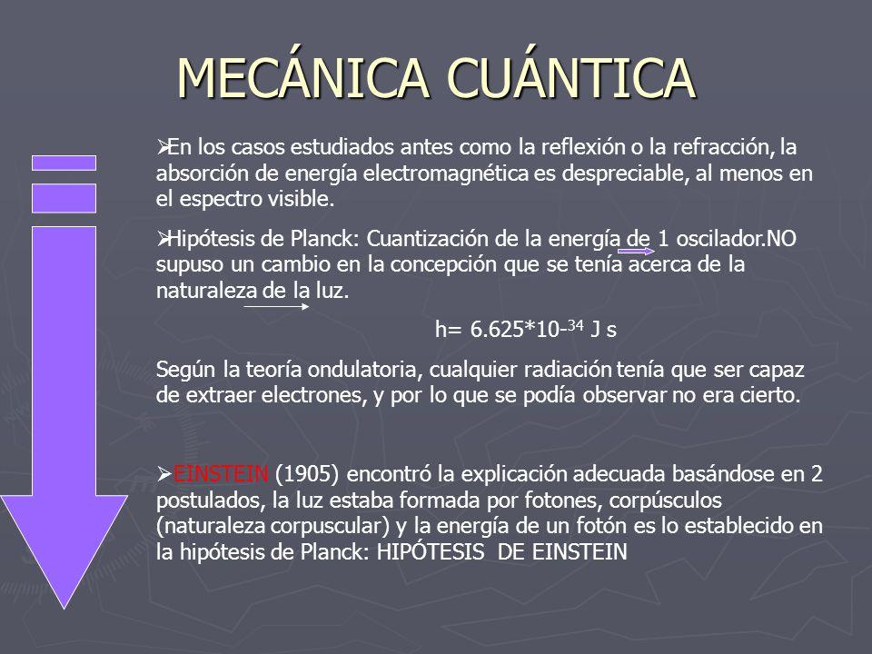 MECÁNICA CUÁNTICA En los casos estudiados antes como la reflexión o la refracción, la absorción de energía electromagnética es despreciable, al menos