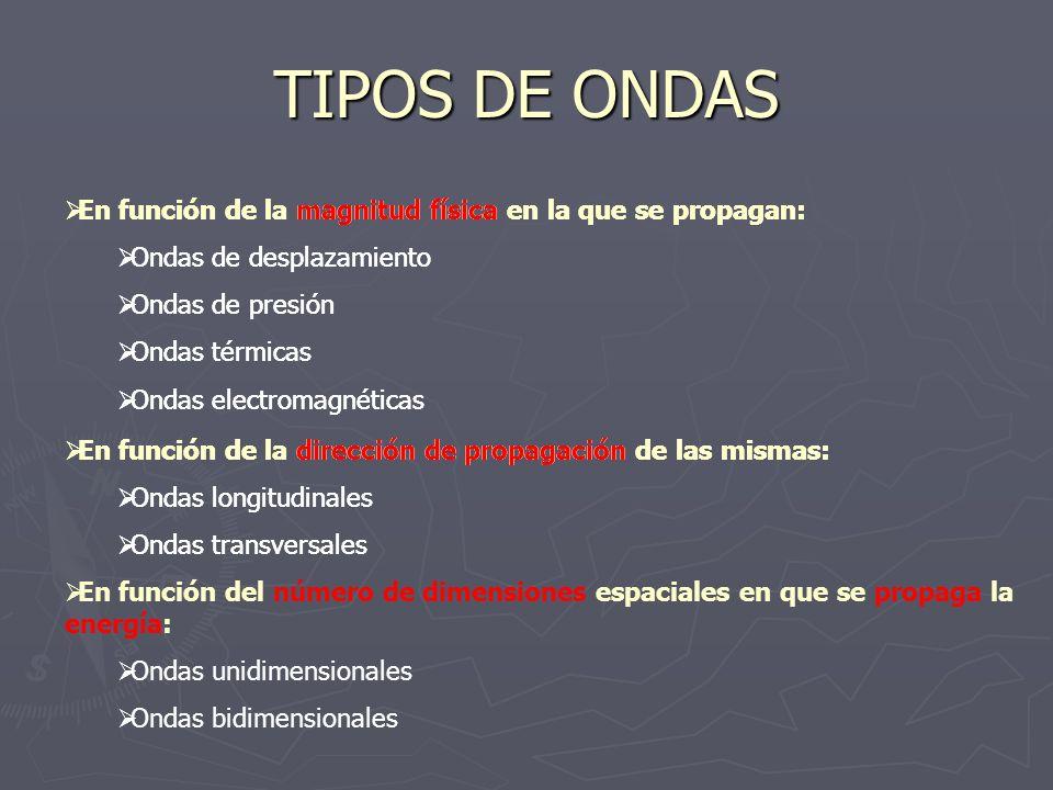 TIPOS DE ONDAS En función de la magnitud física en la que se propagan: Ondas de desplazamiento Ondas de presión Ondas térmicas Ondas electromagnéticas