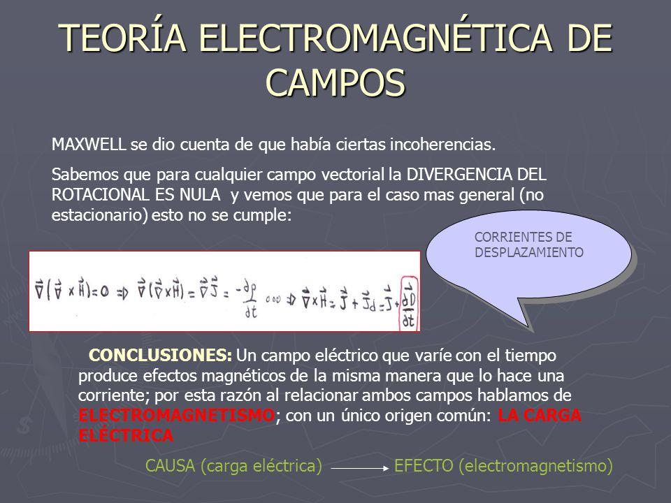 TEORÍA ELECTROMAGNÉTICA DE CAMPOS (II) Estas son las ecuaciones de Maxwell: Estas ecuaciones son el fundamento de la TEORÍA ELECTROMAGNÉTICAS DE CAMPOS, dado que expresan soluciones que han de cumplir los componentes eléctricos y magnéticos de todos los campos electromagnéticos reales.