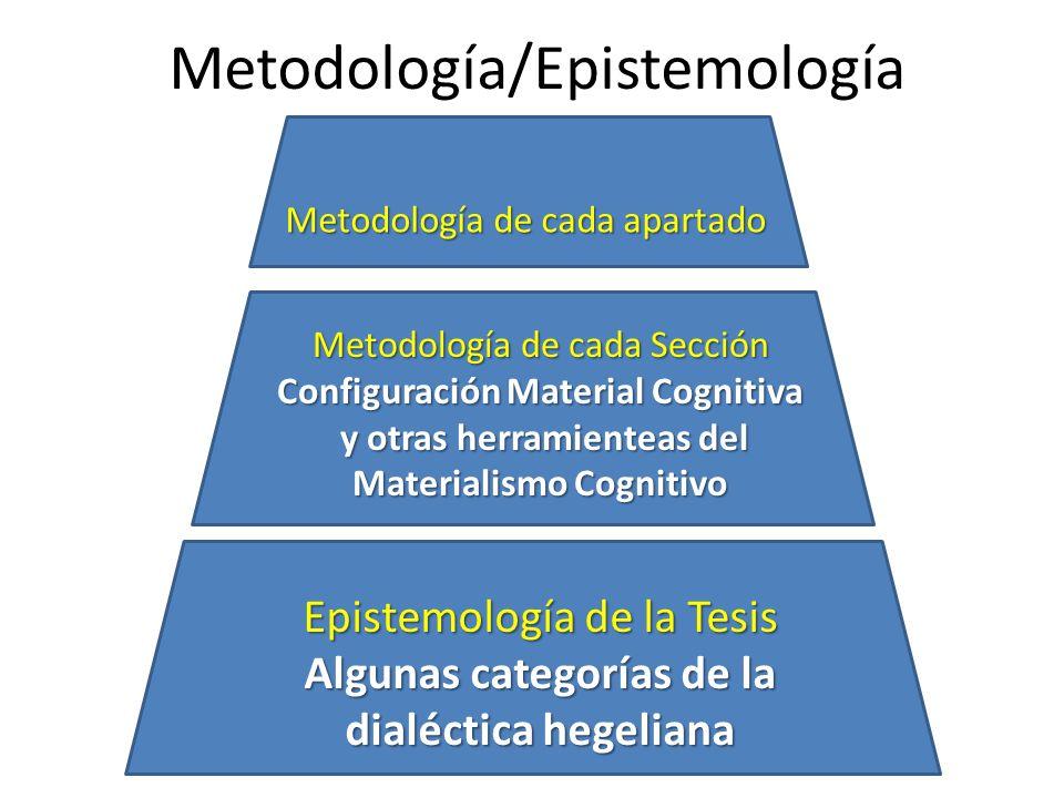 Metodología/Epistemología Metodología de cada apartado Metodología de cada Sección Configuración Material Cognitiva y otras herramienteas del Material