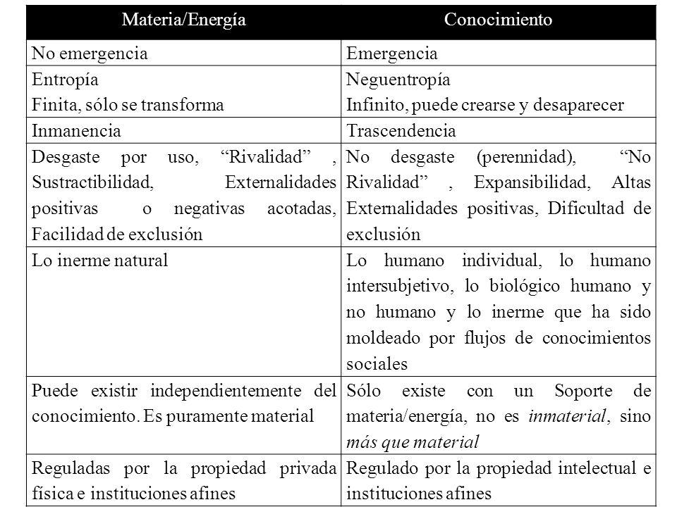 Materia/EnergíaConocimiento No emergenciaEmergencia Entropía Finita, sólo se transforma Neguentropía Infinito, puede crearse y desaparecer InmanenciaT