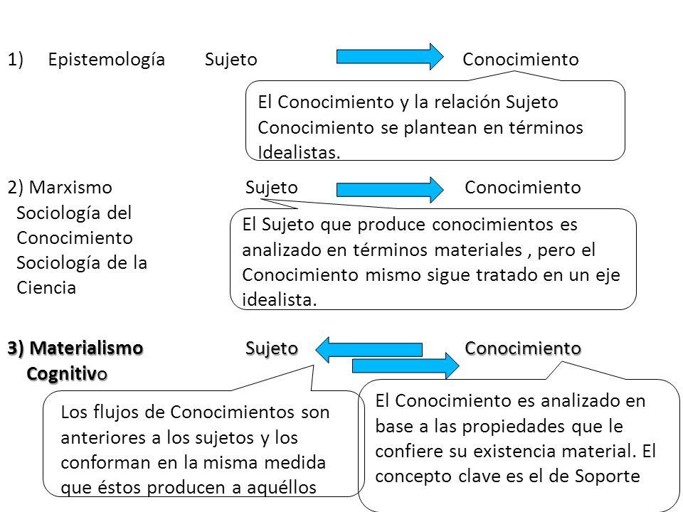 1) Epistemología Sujeto Conocimiento 3) Materialismo Sujeto Conocimiento Cognitivo Cognitivo 2) Marxismo Sujeto Conocimiento Sociología del Conocimien