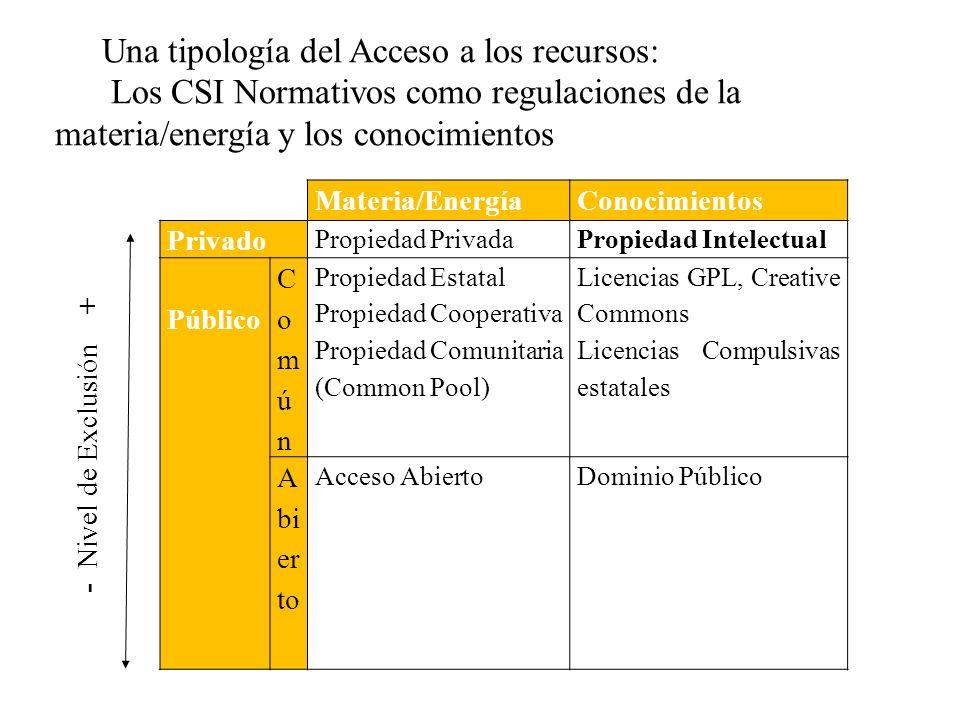 Materia/EnergíaConocimientos - Nivel de Exclusión + Privado Propiedad PrivadaPropiedad Intelectual Público ComúnComún Propiedad Estatal Propiedad Coop