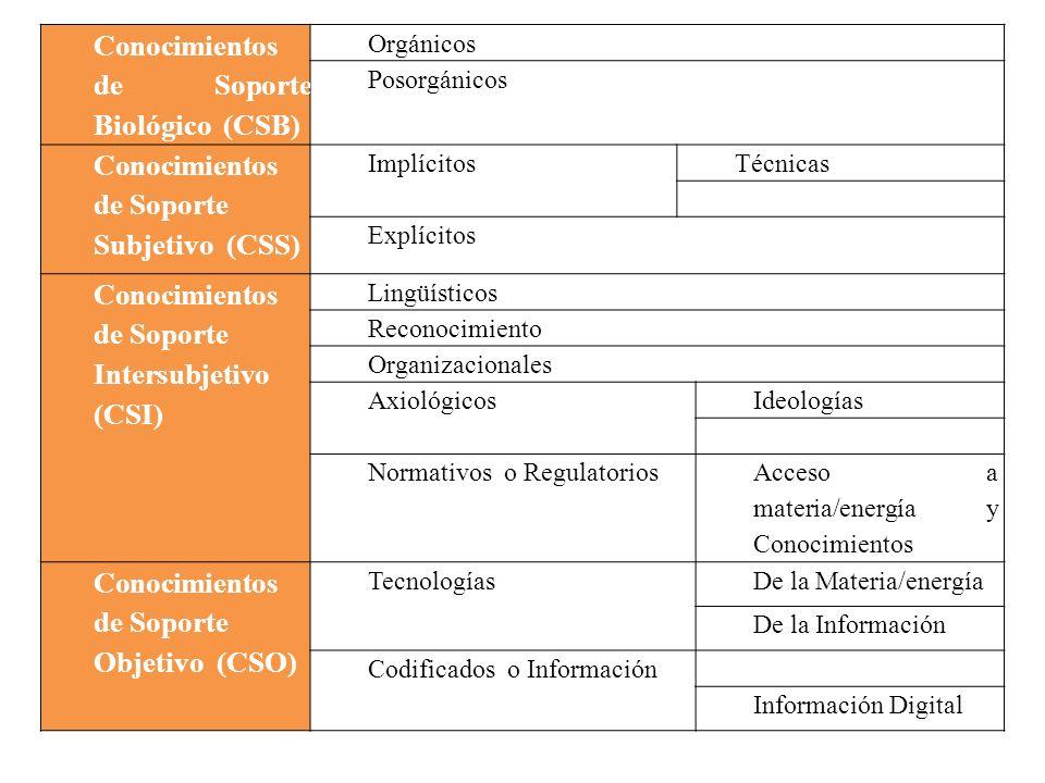 Conocimientos de Soporte Biológico (CSB) Orgánicos Posorgánicos Conocimientos de Soporte Subjetivo (CSS) ImplícitosTécnicas Explícitos Conocimientos d