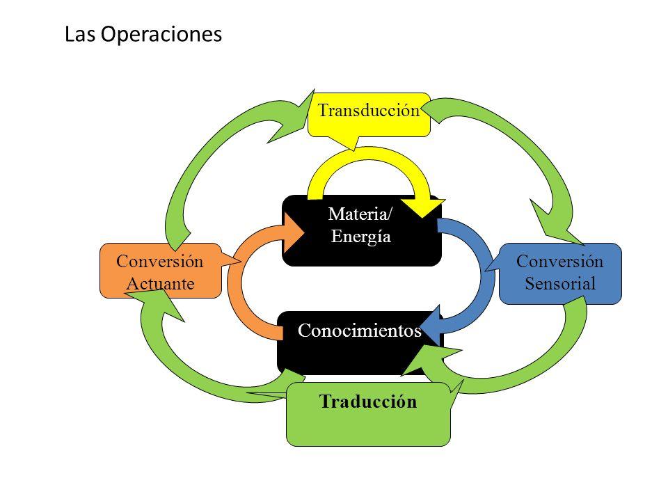 Materia/ Energía Conocimientos Conversión Sensorial Conversión Actuante Transducción Traducción Las Operaciones