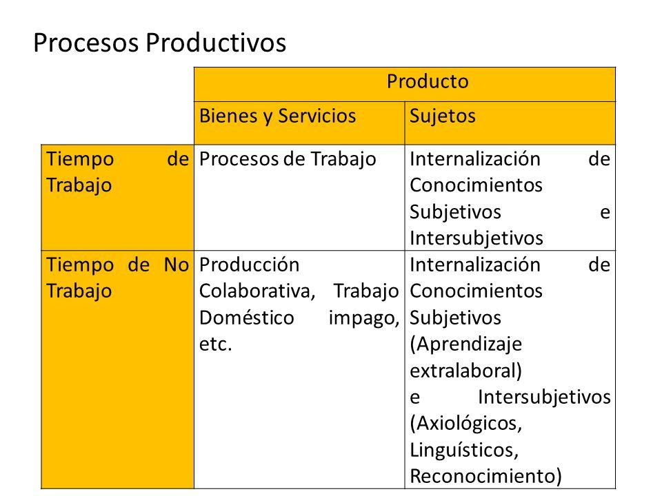 Producto Bienes y ServiciosSujetos Tiempo de Trabajo Procesos de TrabajoInternalización de Conocimientos Subjetivos e Intersubjetivos Tiempo de No Tra