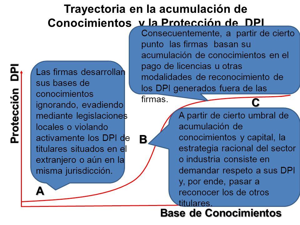 Protección DPI Base de Conocimientos A B C Las firmas desarrollan sus bases de conocimientos ignorando, evadiendo mediante legislaciones locales o vio