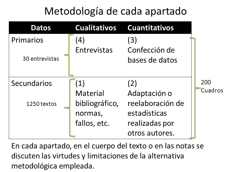DatosCualitativosCuantitativos Primarios 30 entrevistas (4) Entrevistas (3) Confección de bases de datos Secundarios 1250 textos (1) Material bibliogr