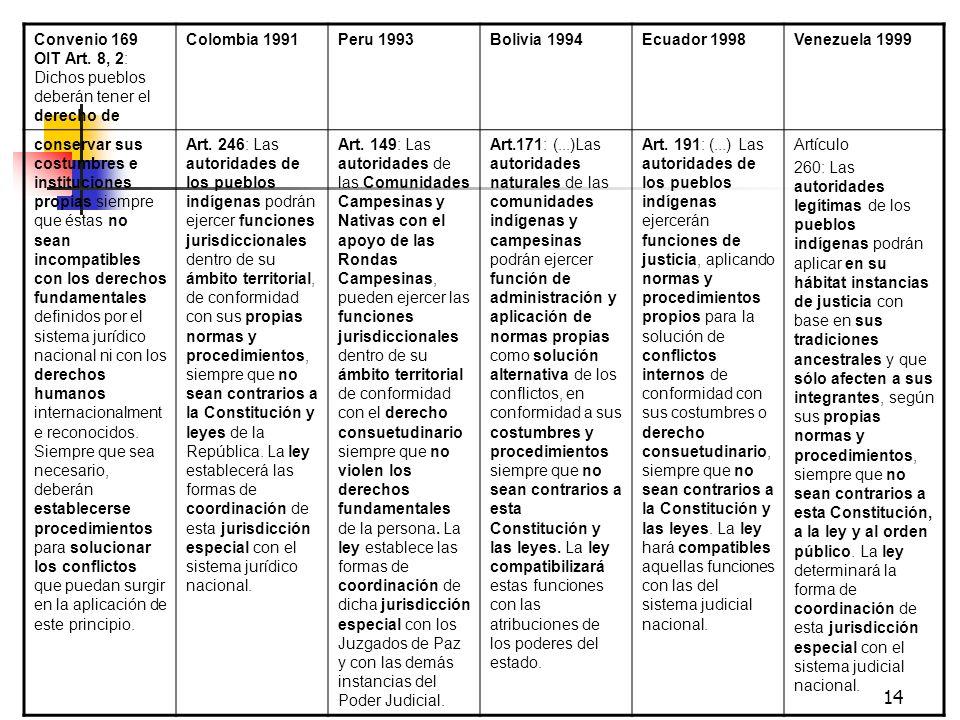 14 Convenio 169 OIT Art. 8, 2: Dichos pueblos deberán tener el derecho de Colombia 1991Peru 1993Bolivia 1994Ecuador 1998Venezuela 1999 conservar sus c