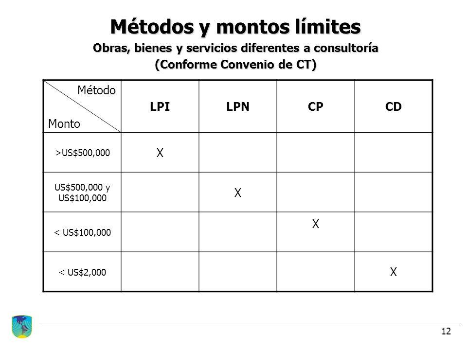 12 Métodos y montos límites Obras, bienes y servicios diferentes a consultoría (Conforme Convenio de CT) Método Monto LPILPNCPCD >US$500,000 X US$500,