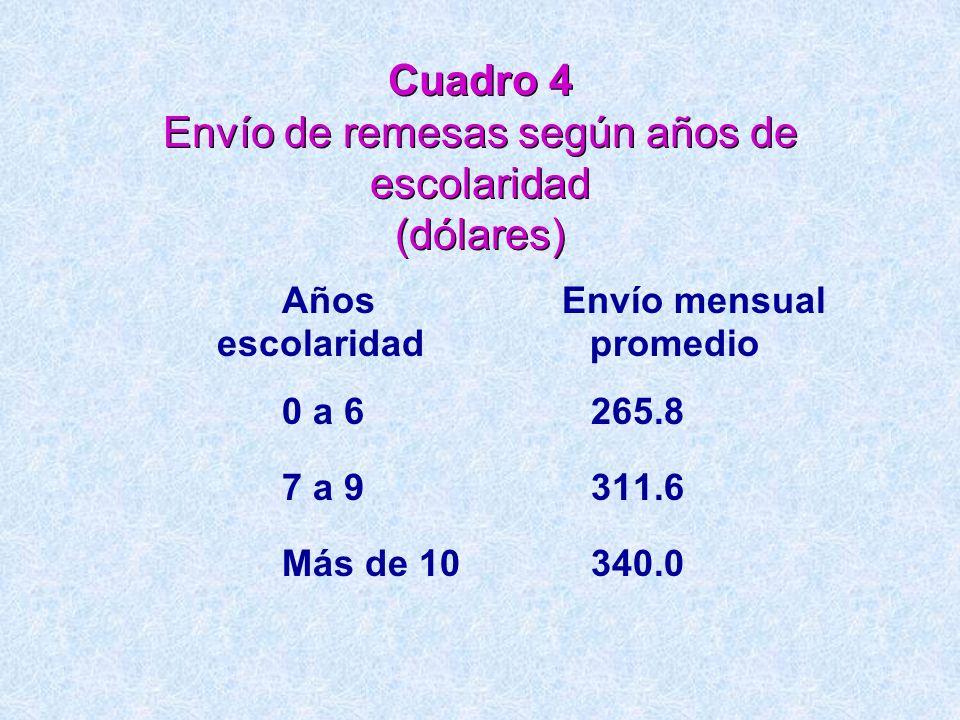 Cuadro 4 Envío de remesas según años de escolaridad (dólares) Años Envío mensual escolaridad promedio 0 a 6 265.8 7 a 9 311.6 Más de 10 340.0