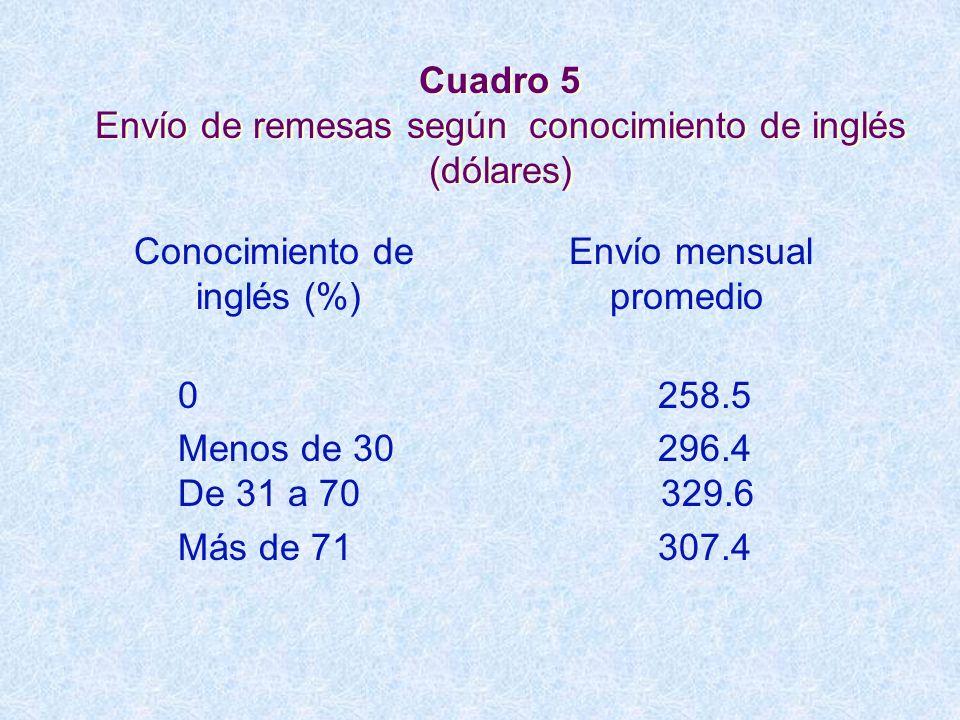 Cuadro 5 Envío de remesas según conocimiento de inglés (dólares) Conocimiento de Envío mensual inglés (%) promedio 0 258.5 Menos de 30 296.4 De 31 a 7