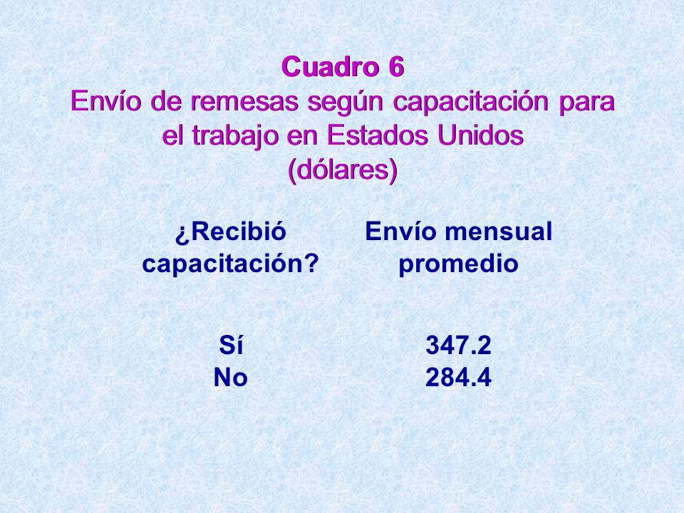 Cuadro 6 Envío de remesas según capacitación para el trabajo en Estados Unidos (dólares) ¿Recibió capacitación? Envío mensual promedio Sí No 347.2 284