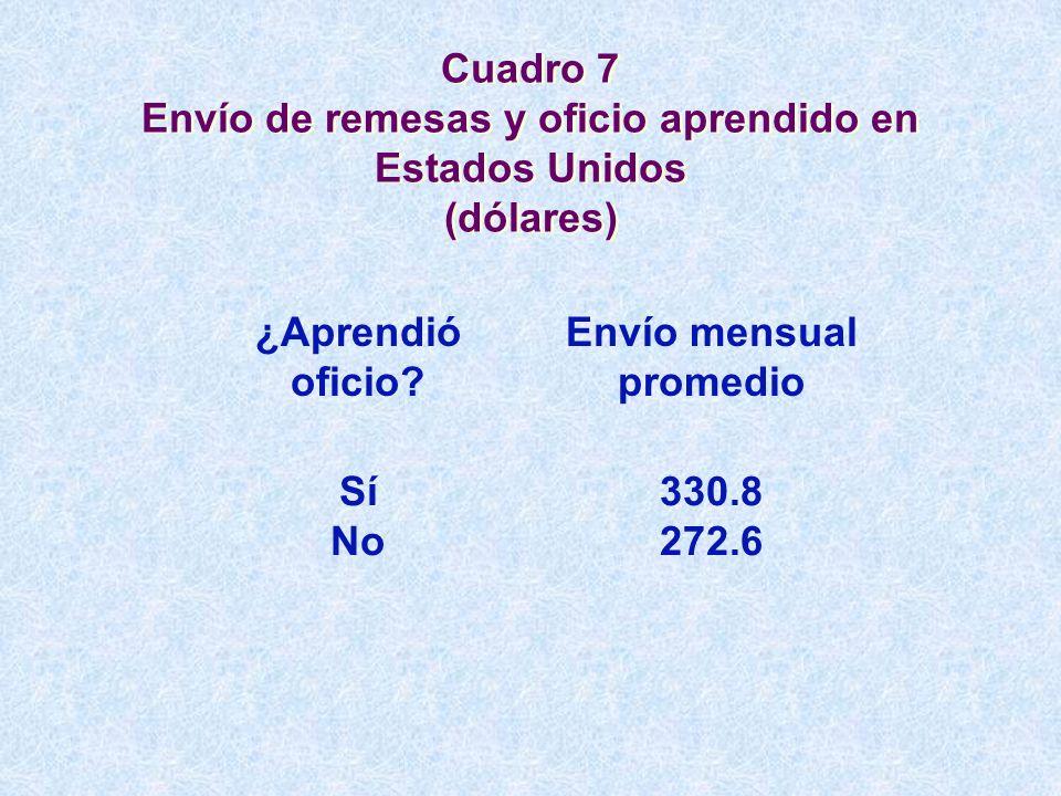 Cuadro 7 Envío de remesas y oficio aprendido en Estados Unidos (dólares) ¿Aprendió oficio? Envío mensual promedio Sí No 330.8 272.6