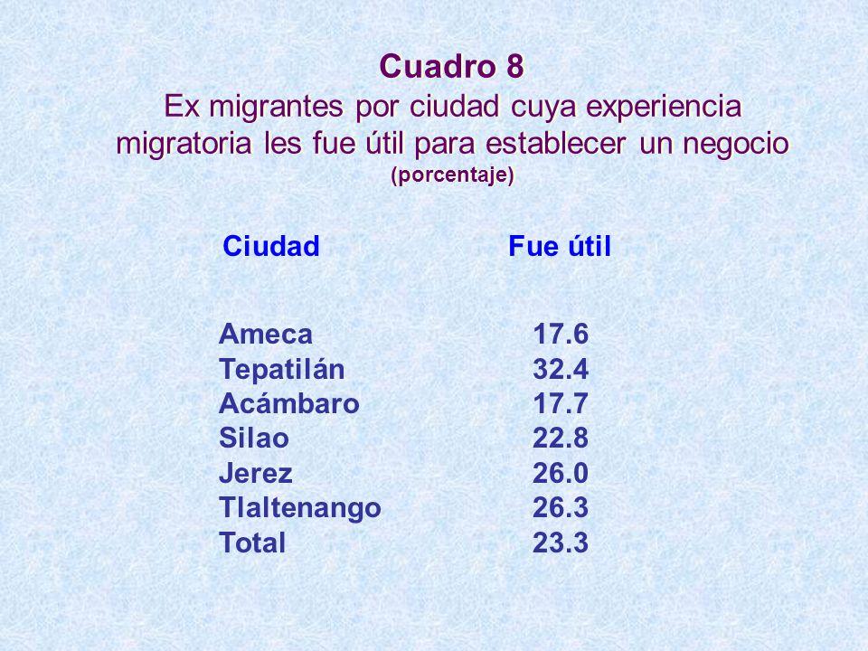 Cuadro 8 Ex migrantes por ciudad cuya experiencia migratoria les fue útil para establecer un negocio (porcentaje) 17.6 32.4 17.7 22.8 26.0 26.3 23.3 A