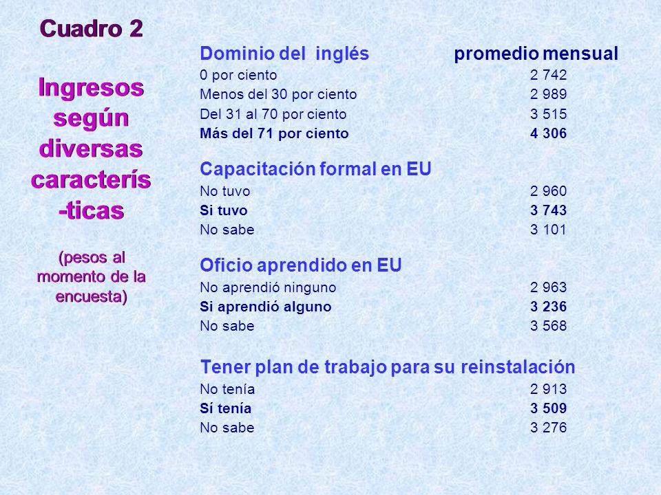 Cuadro 2 Ingresos según diversas caracterís -ticas (pesos al momento de la encuesta) Dominio del inglés promedio mensual 0 por ciento2 742 Menos del 3