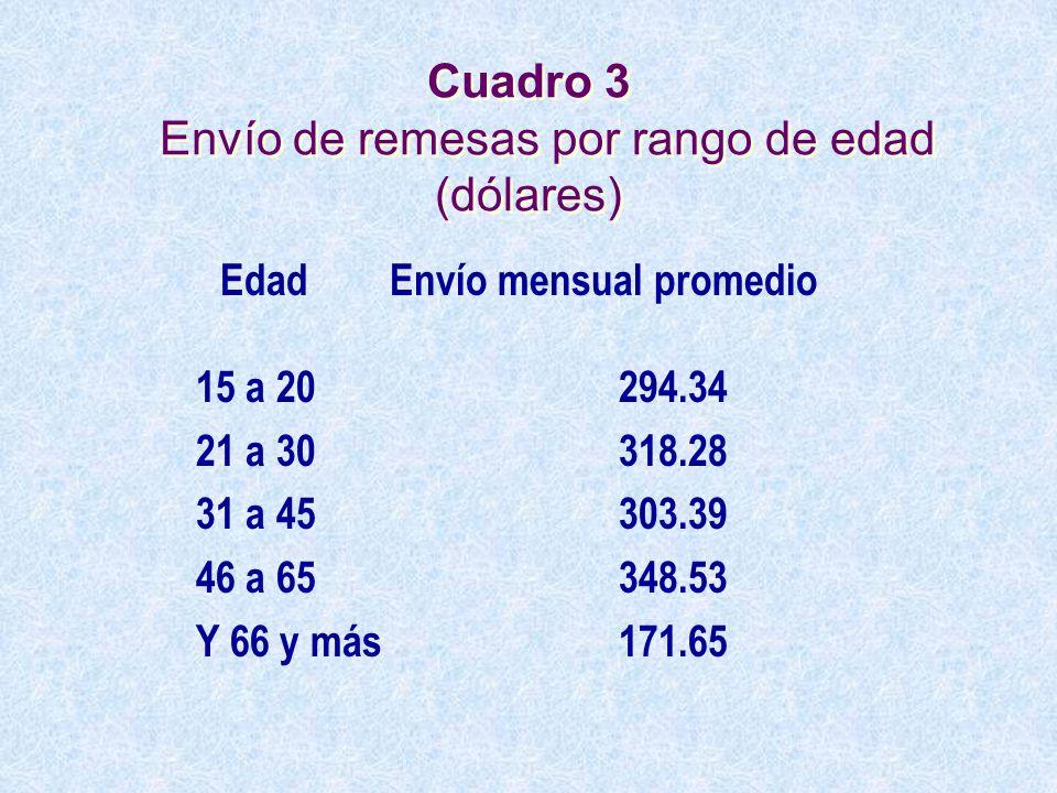 Cuadro 3 Envío de remesas por rango de edad (dólares) Edad Envío mensual promedio 15 a 20 294.34 21 a 30 318.28 31 a 45303.39 46 a 65348.53 Y 66 y más