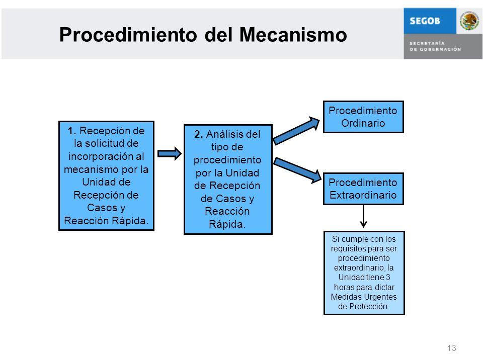 13 Procedimiento del Mecanismo 1. Recepción de la solicitud de incorporación al mecanismo por la Unidad de Recepción de Casos y Reacción Rápida. 2. An