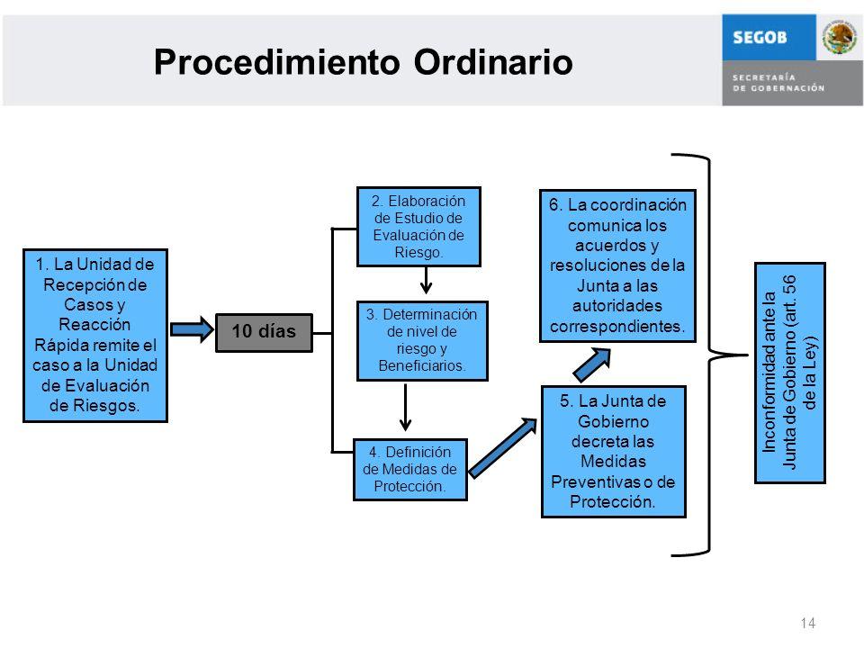 14 Procedimiento Ordinario 1. La Unidad de Recepción de Casos y Reacción Rápida remite el caso a la Unidad de Evaluación de Riesgos. 10 días 2. Elabor