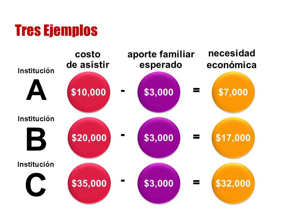 Tres Ejemplos Institución A Institución B costo de asistir aporte familiar esperado necesidad económica $3,000 $10,000 $7,000 $3,000 $20,000 $17,000 - - = = Institución C $3,000 $35,000 $32,000 - =
