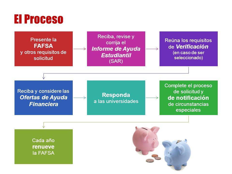 El Proceso Presente la FAFSA y otros requisitos de solicitud Reciba, revise y corrija el Informe de Ayuda Estudiantil (SAR) Reúna los requisitos de Verificación (en caso de ser seleccionado) Reciba y considere las Ofertas de Ayuda Financiera Responda a las universidades Complete el proceso de solicitud y de notificación de circunstancias especiales Cada año renueve la FAFSA