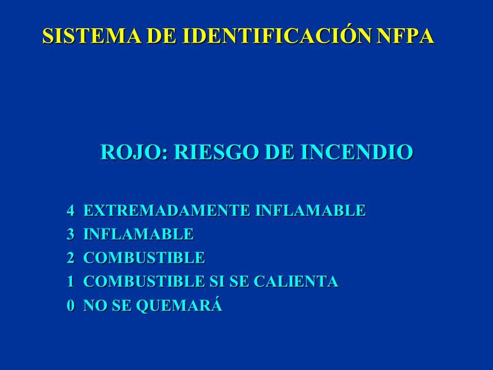 SISTEMA DE IDENTIFICACIÓN NFPA AZUL: RIESGO PARA LA SALUD 4 FATAL 3 EXTREMADAMENTE PELIGROSO 2 PELIGROSO 1 LIGERAMENTE PELIGROSO 0 MATERIAL NORMAL