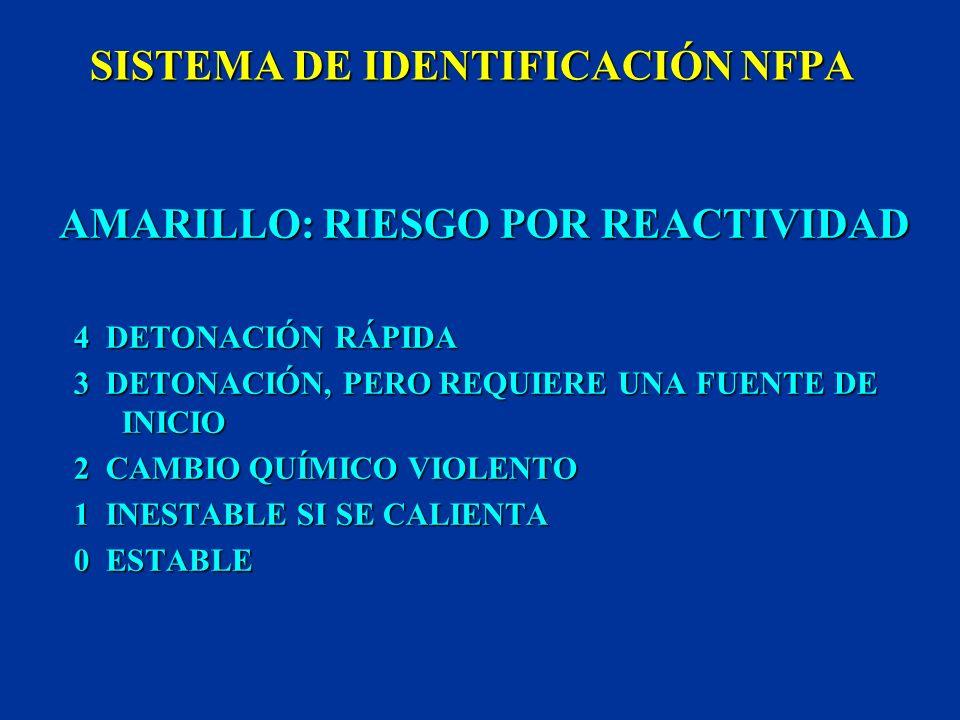 SISTEMA DE IDENTIFICACIÓN NFPA ROJO: RIESGO DE INCENDIO 4 EXTREMADAMENTE INFLAMABLE 3 INFLAMABLE 2 COMBUSTIBLE 1 COMBUSTIBLE SI SE CALIENTA 0 NO SE QU