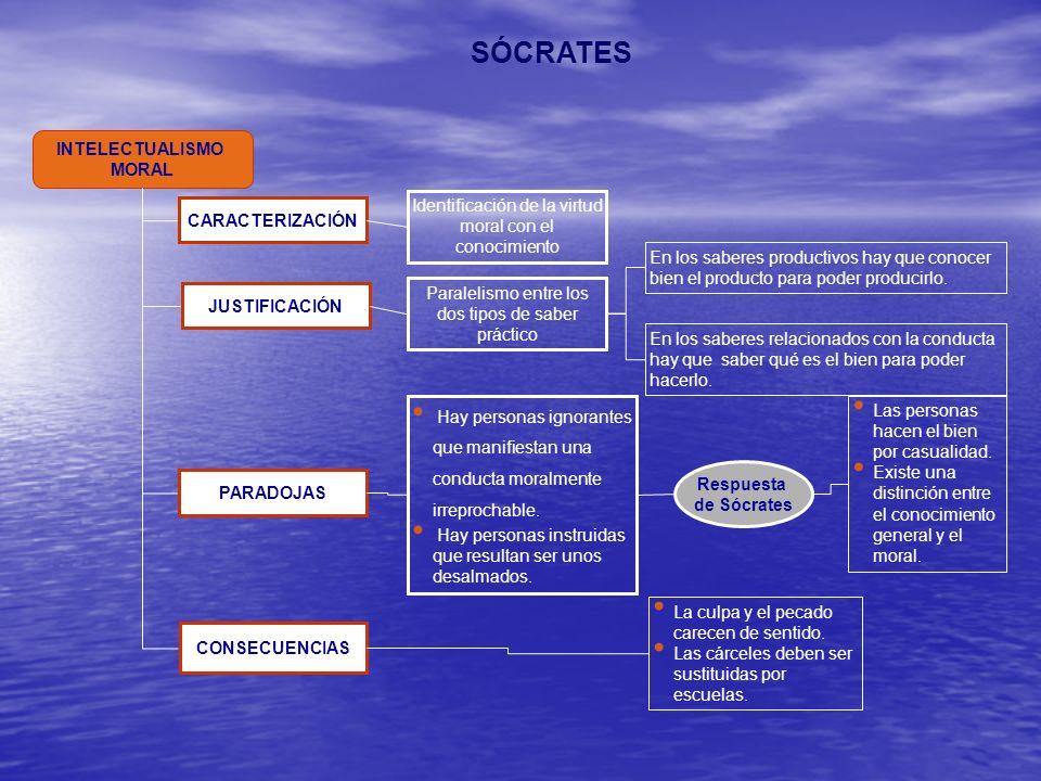 SÓCRATES INTELECTUALISMO MORAL CARACTERIZACIÓN Respuesta de Sócrates JUSTIFICACIÓN PARADOJAS CONSECUENCIAS Identificación de la virtud moral con el co