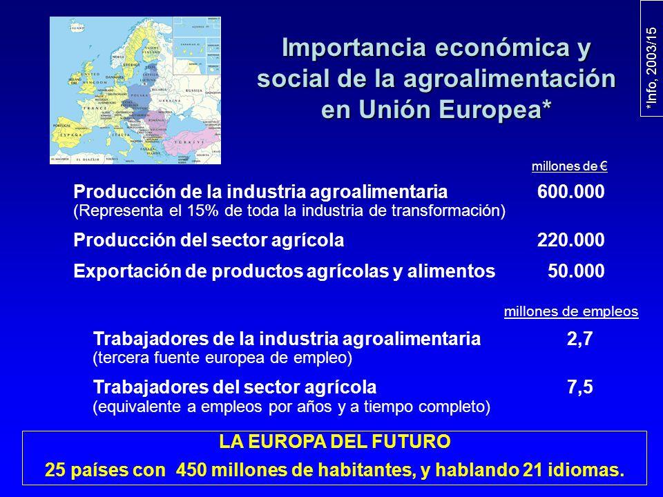 Importancia económica y social de la alimentación en España Gastos en alimentación 60.000 M Gastos en alimentación 60.000 M (27% en comidas fuera del hogar, y 2,8% en poblaciones cautivas) Producción de industrias de alimentos y bebidas 58.561 M Producción de industrias de alimentos y bebidas 58.561 M Número de empresas alimentarias 33.747 Número de empleados 480.000