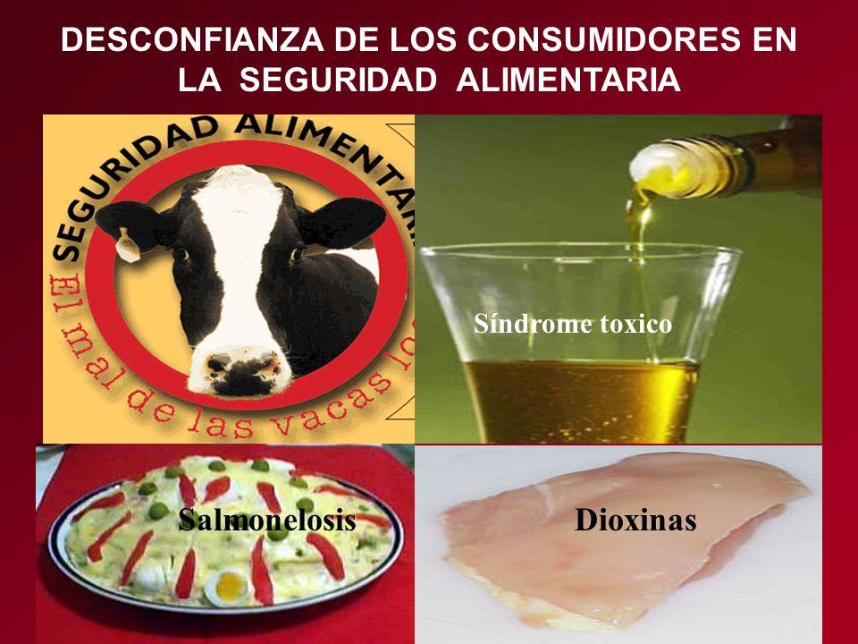 SalmonelosisDioxinas Síndrome toxico DESCONFIANZA DE LOS CONSUMIDORES EN LA SEGURIDAD ALIMENTARIA