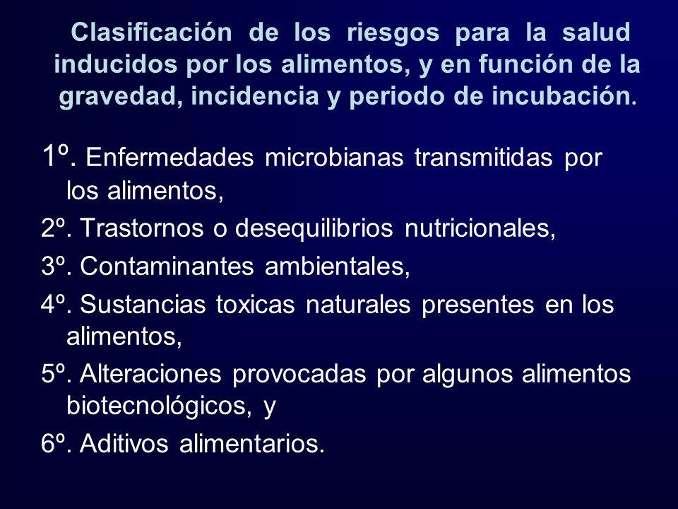 Clasificación de los riesgos para la salud inducidos por los alimentos, y en función de la gravedad, incidencia y periodo de incubación. 1º. Enfermeda