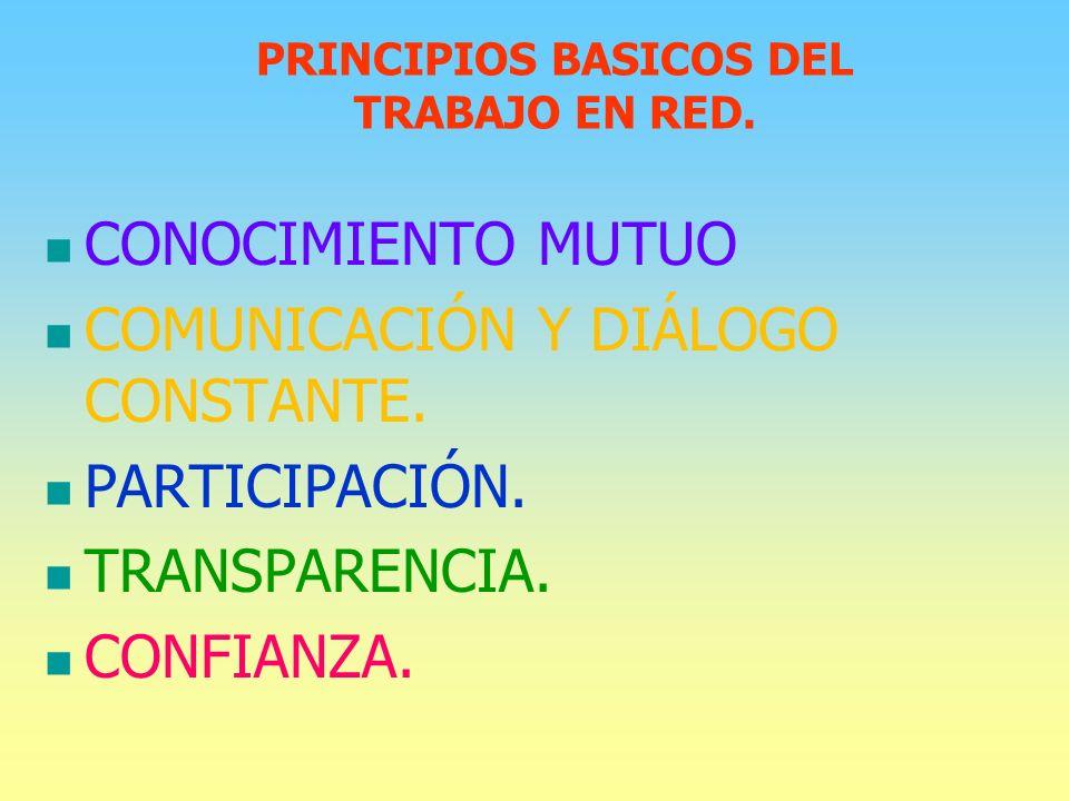 PRINCIPIOS BASICOS DEL TRABAJO EN RED. CONOCIMIENTO MUTUO COMUNICACIÓN Y DIÁLOGO CONSTANTE.