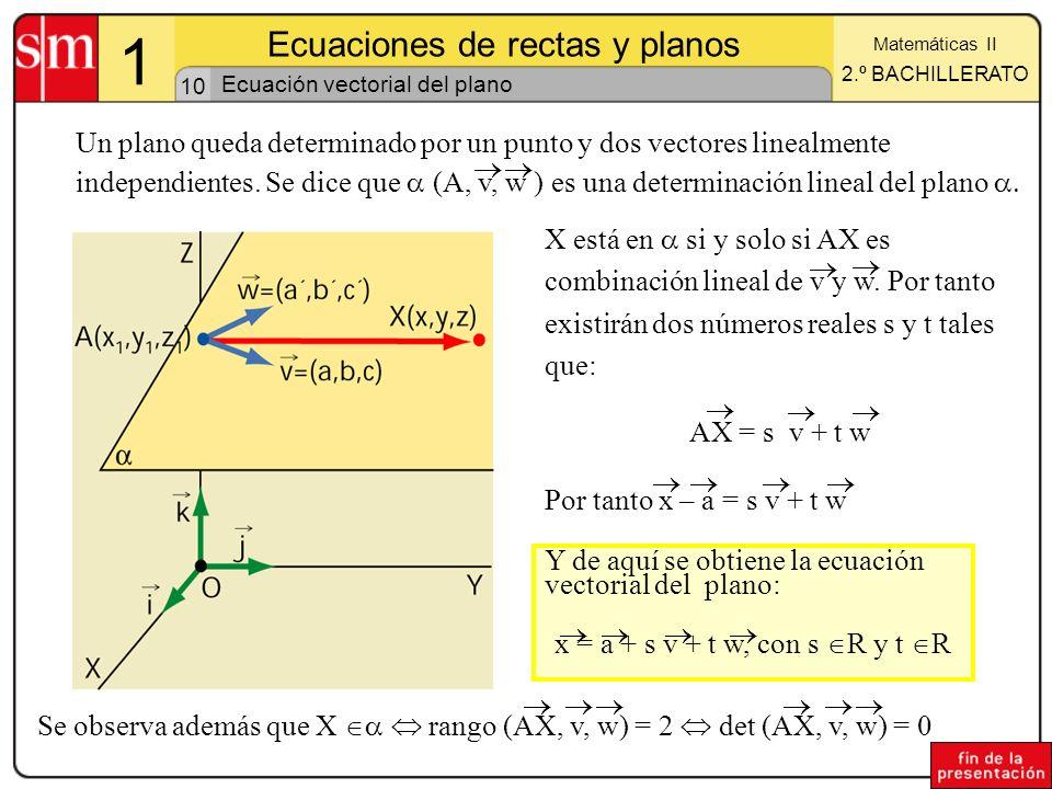 10 1 Ecuaciones de rectas y planos Matemáticas II 2.º BACHILLERATO Ecuación vectorial del plano Un plano queda determinado por un punto y dos vectores