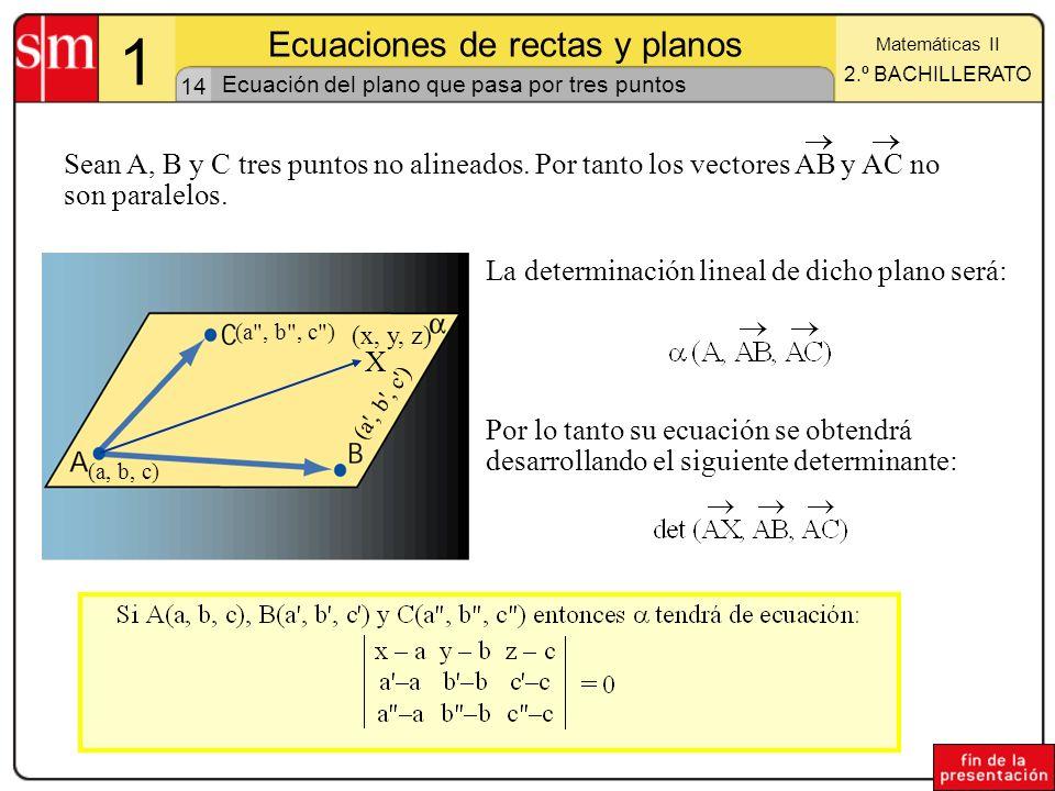 14 1 Ecuaciones de rectas y planos Matemáticas II 2.º BACHILLERATO Ecuación del plano que pasa por tres puntos La determinación lineal de dicho plano