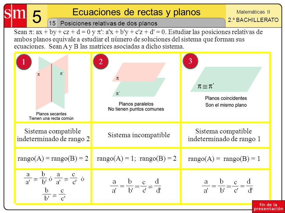 15 5 Ecuaciones de rectas y planos Matemáticas II 2.º BACHILLERATO Posiciones relativas de dos planos Sean : ax + by + cz + d = 0 y ': a'x + b'y + c'z