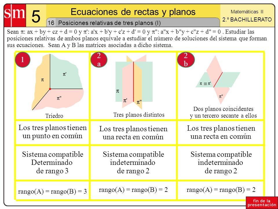 16 5 Ecuaciones de rectas y planos Matemáticas II 2.º BACHILLERATO Posiciones relativas de tres planos (I) Sean : ax + by + cz + d = 0 y ': a'x + b'y