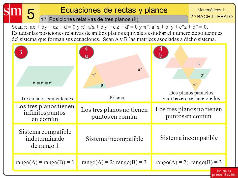 17 5 Ecuaciones de rectas y planos Matemáticas II 2.º BACHILLERATO Posiciones relativas de tres planos (II) Los tres planos tienen infinitos puntos en