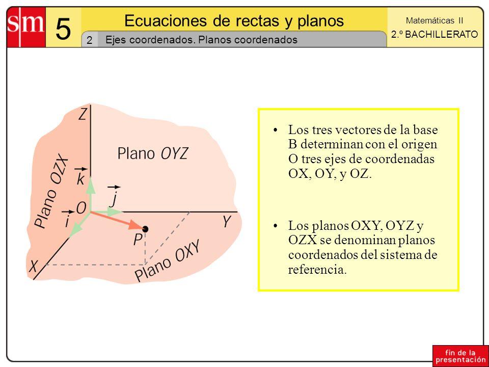2 5 Ecuaciones de rectas y planos Matemáticas II 2.º BACHILLERATO Ejes coordenados. Planos coordenados Los tres vectores de la base B determinan con e