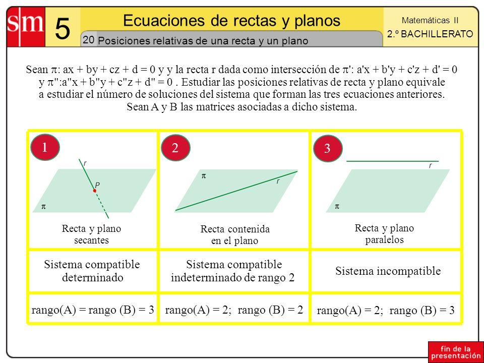 20 5 Ecuaciones de rectas y planos Matemáticas II 2.º BACHILLERATO Posiciones relativas de una recta y un plano Sean : ax + by + cz + d = 0 y y la rec