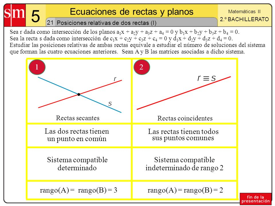 21 5 Ecuaciones de rectas y planos Matemáticas II 2.º BACHILLERATO Posiciones relativas de dos rectas (I) Sea r dada como intersección de los planos a