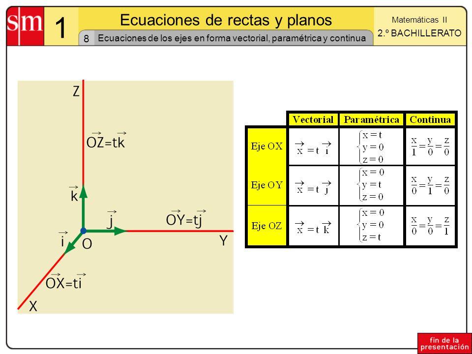 9 1 Ecuaciones de rectas y planos Matemáticas II 2.º BACHILLERATO Ecuación de la recta que pasa por dos puntos La recta r queda determinada por la siguiente determinación lineal: r(A, AB) ó r(B, AB) (a 1, a 2, a 3 ) (b 1, b 2, b 3 ) Por tanto la ecuación de la recta será: (x, y, z) = (a 1, a 2, a 3 ) + t (b 1 –a 1, b 2 –a 2, b 3 –a 3 )
