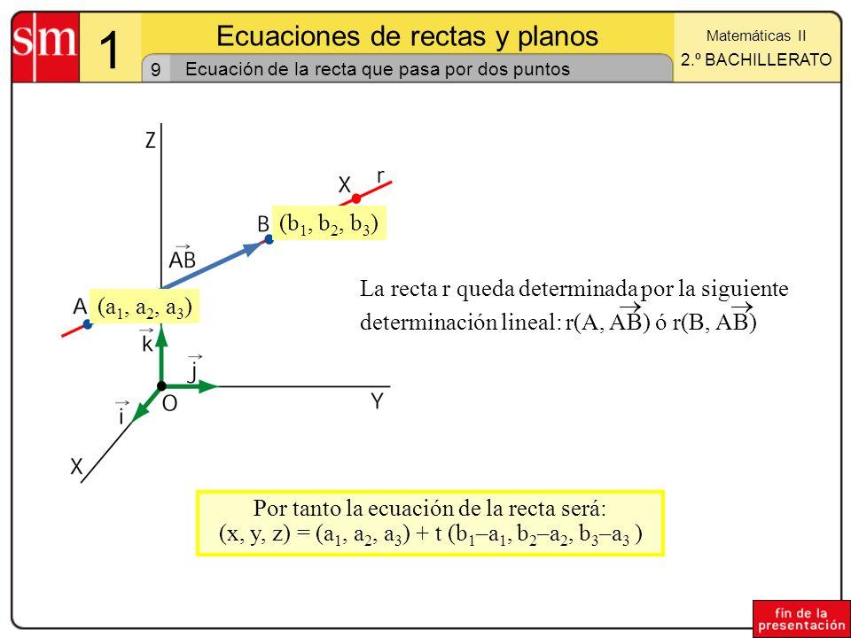 9 1 Ecuaciones de rectas y planos Matemáticas II 2.º BACHILLERATO Ecuación de la recta que pasa por dos puntos La recta r queda determinada por la sig