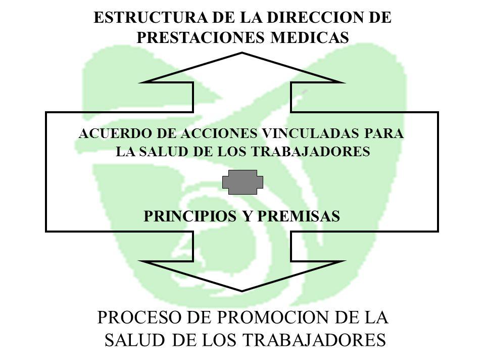 ESTRUCTURA DE LA DIRECCION DE PRESTACIONES MEDICAS ACUERDO DE ACCIONES VINCULADAS PARA LA SALUD DE LOS TRABAJADORES PROCESO DE PROMOCION DE LA SALUD D