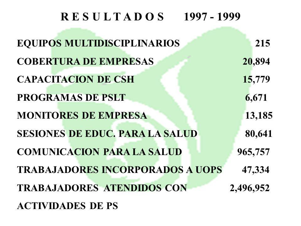 R E S U L T A D O S 1997 - 1999 EQUIPOS MULTIDISCIPLINARIOS 215 COBERTURA DE EMPRESAS 20,894 CAPACITACION DE CSH 15,779 PROGRAMAS DE PSLT 6,671 MONITO