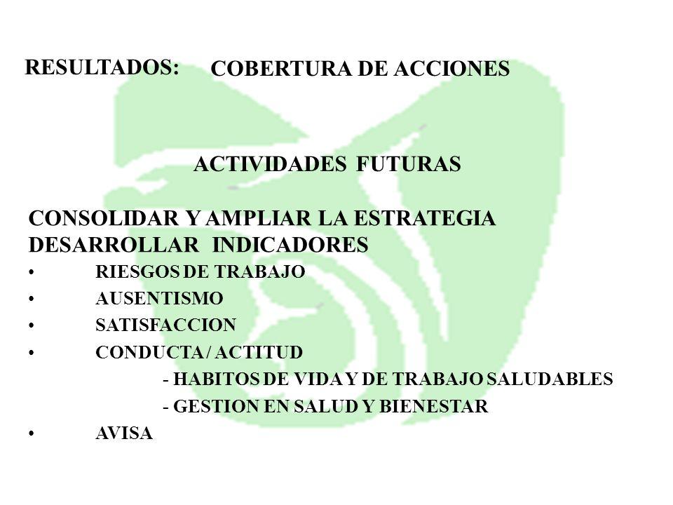 COBERTURA DE ACCIONES RESULTADOS: ACTIVIDADES FUTURAS CONSOLIDAR Y AMPLIAR LA ESTRATEGIA DESARROLLAR INDICADORES RIESGOS DE TRABAJO AUSENTISMO SATISFA